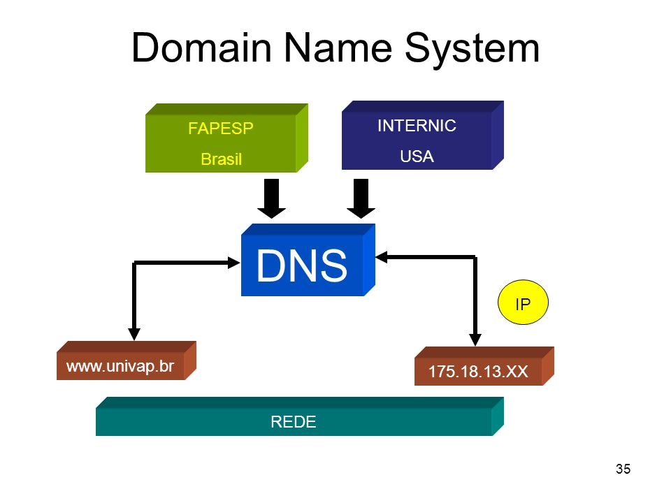 35 Domain Name System DNS www.univap.br 175.18.13.XX IP FAPESP Brasil INTERNIC USA REDE