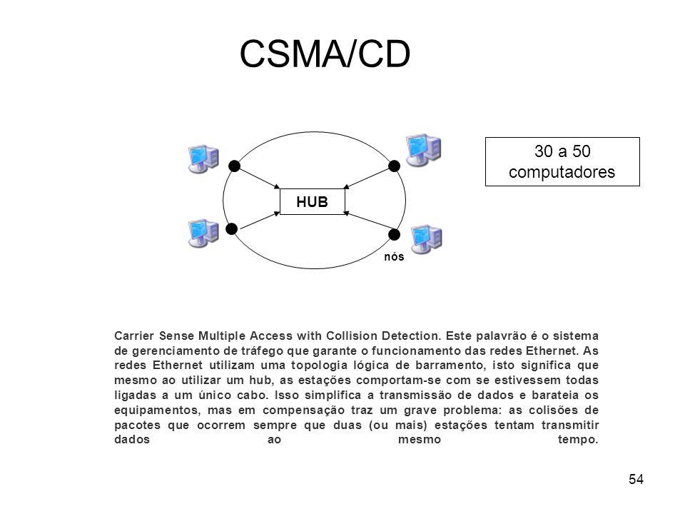 54 CSMA/CD HUB nós Carrier Sense Multiple Access with Collision Detection. Este palavrão é o sistema de gerenciamento de tráfego que garante o funcion
