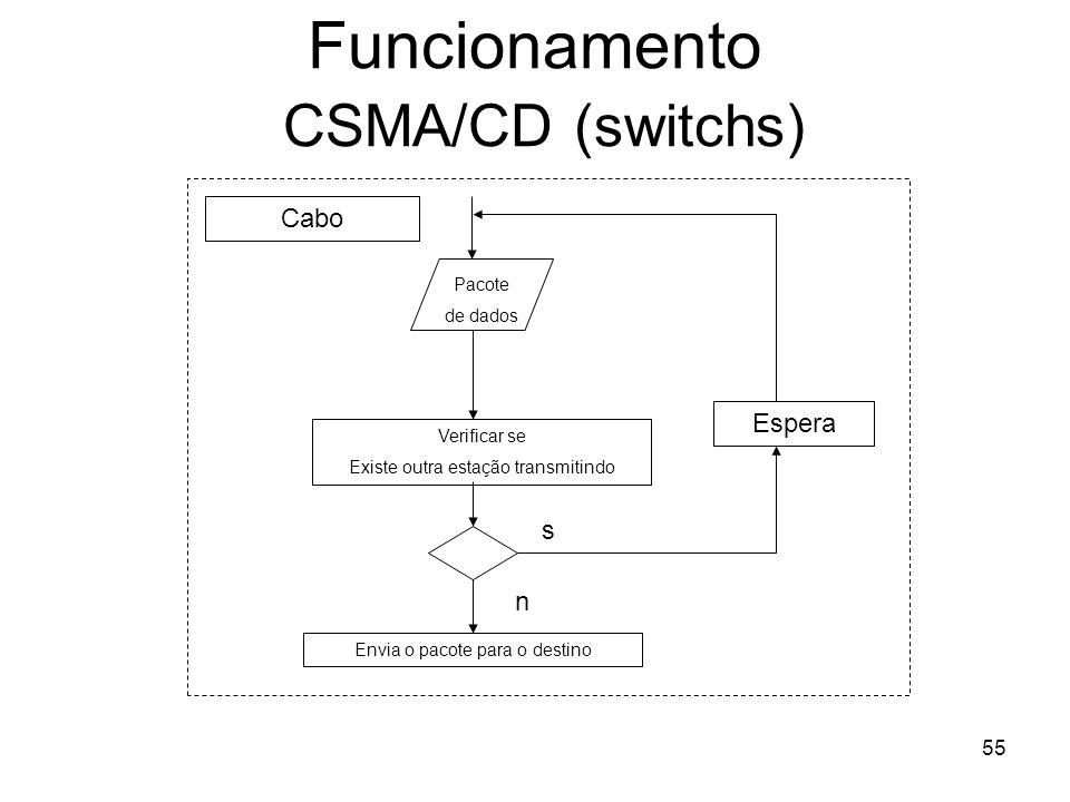 55 Funcionamento CSMA/CD (switchs) Pacote de dados Verificar se Existe outra estação transmitindo s Espera Envia o pacote para o destino Cabo n