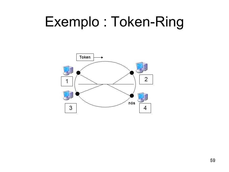 59 Exemplo : Token-Ring nós Token 2 1 34