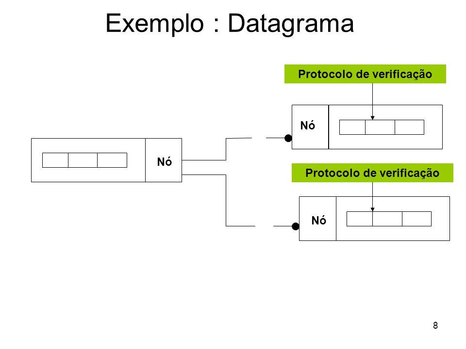 8 Exemplo : Datagrama Nó Protocolo de verificação Nó