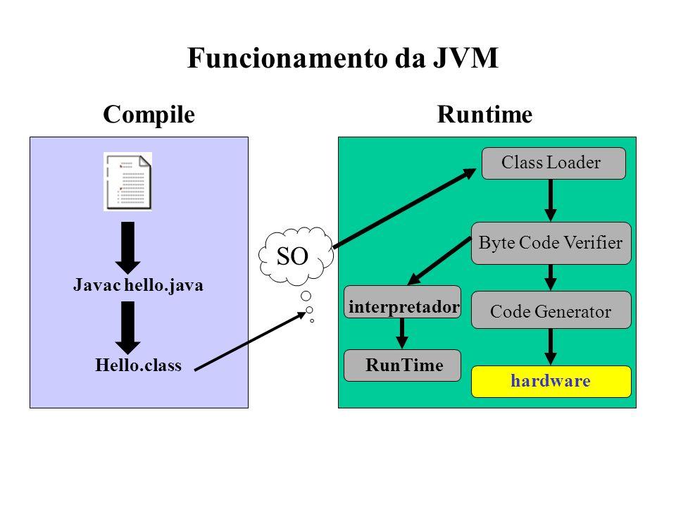 Javac hello.java Hello.class SO Byte Code Verifier Code Generator hardware Class Loader interpretador RunTime CompileRuntime Funcionamento da JVM