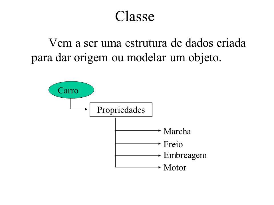 Classe Vem a ser uma estrutura de dados criada para dar origem ou modelar um objeto. Carro Propriedades Marcha Freio Embreagem Motor