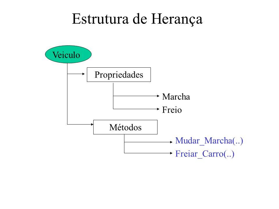 Estrutura de Herança Veiculo Propriedades Marcha Freio Métodos Mudar_Marcha(..) Freiar_Carro(..)