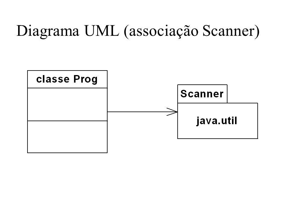 Diagrama UML (associação Scanner)