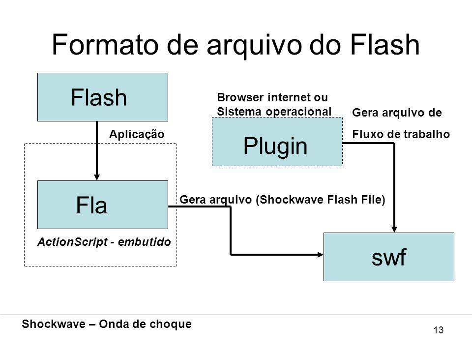 13 Formato de arquivo do Flash Fla Flash Aplicação Plugin Browser internet ou Sistema operacional swf Gera arquivo (Shockwave Flash File) Gera arquivo