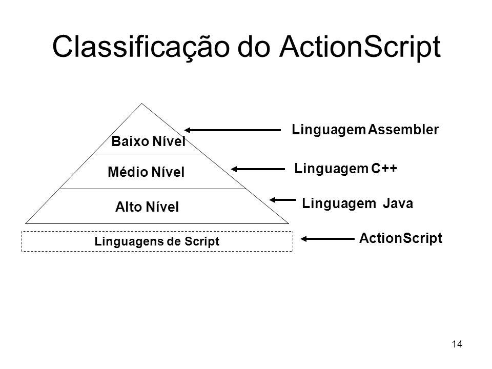 14 Classificação do ActionScript Baixo Nível Médio Nível Alto Nível Linguagem Assembler Linguagem C++ Linguagem Java Linguagens de Script ActionScript