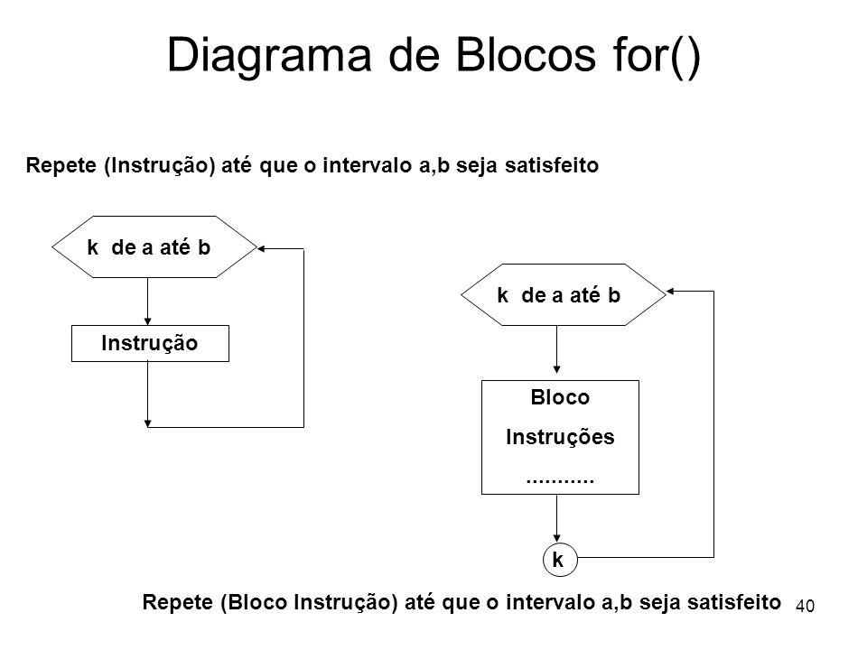 40 Diagrama de Blocos for() k de a até b Instrução Repete (Instrução) até que o intervalo a,b seja satisfeito k de a até b Bloco Instruções...........
