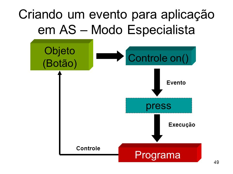 49 Criando um evento para aplicação em AS – Modo Especialista Objeto (Botão) Controle on() press Evento Programa Execução Controle