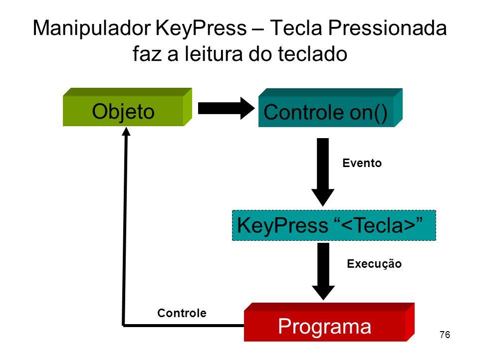76 Manipulador KeyPress – Tecla Pressionada faz a leitura do teclado Objeto Controle on() KeyPress Evento Programa Execução Controle