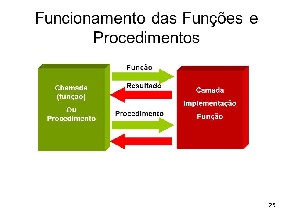 25 Funcionamento das Funções e Procedimentos Chamada (função) Ou Procedimento Camada Implementação Função Resultado Função Procedimento