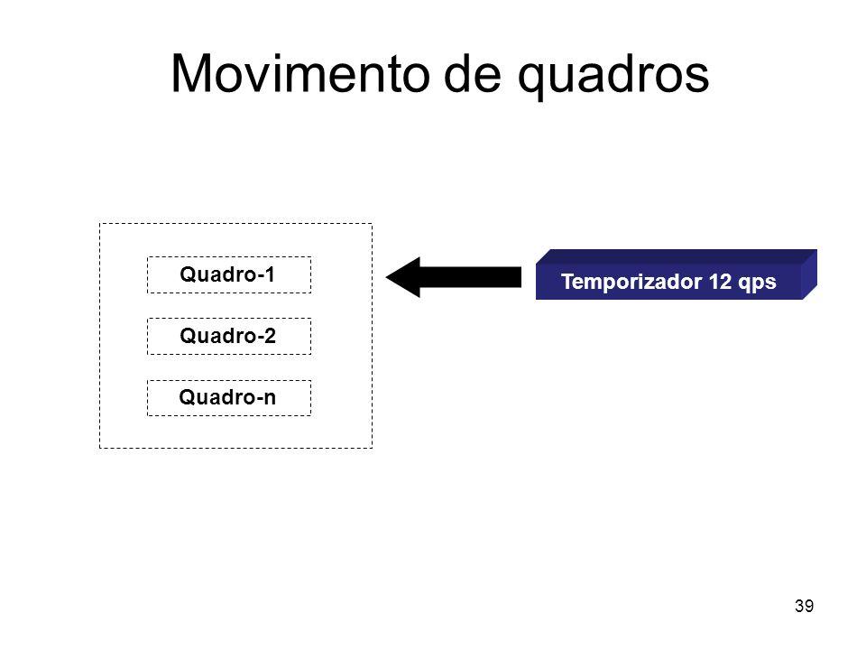 39 Movimento de quadros Quadro-1 Quadro-2 Quadro-n Temporizador 12 qps