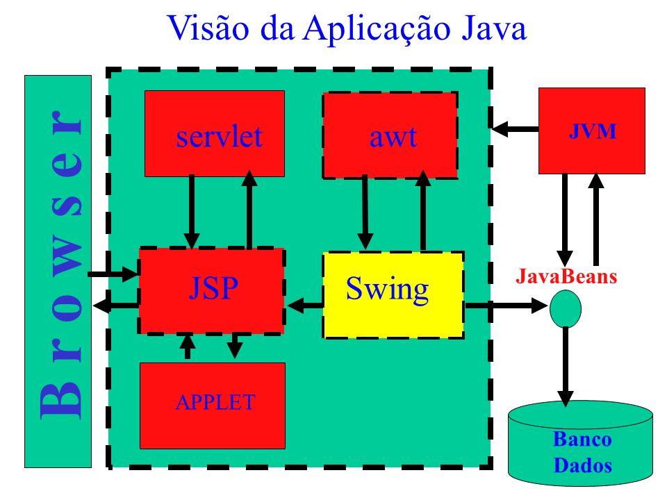 B r o w s e r servlet JSP awt Swing APPLET JavaBeans Banco Dados Visão da Aplicação Java JVM