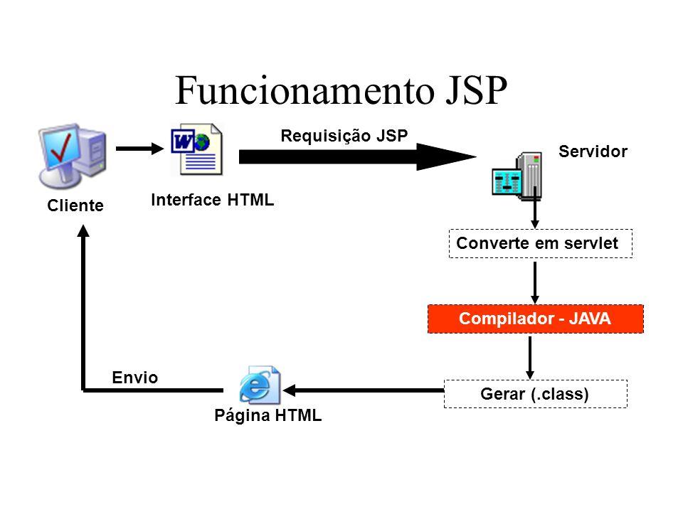 Funcionamento JSP Interface HTML Requisição JSP Converte em servlet Compilador - JAVA Gerar (.class) Página HTML Cliente Servidor Envio