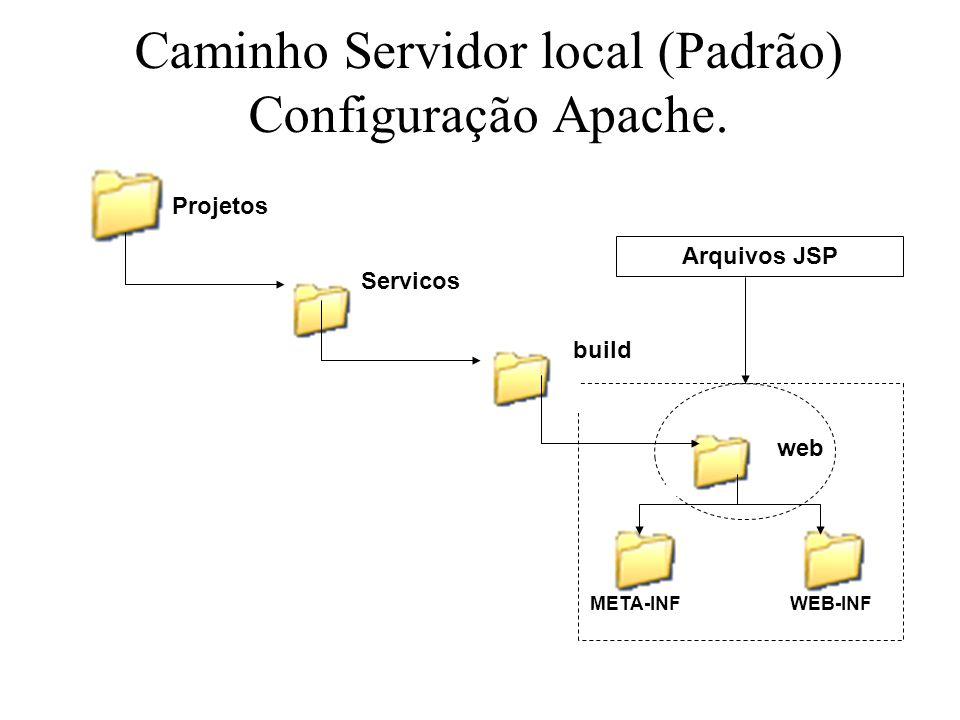 Caminho Servidor local (Padrão) Configuração Apache. Projetos Servicos build web META-INFWEB-INF Arquivos JSP
