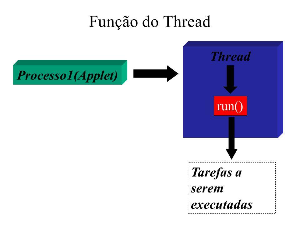 Função do Thread Processo1(Applet) Thread run() Tarefas a serem executadas