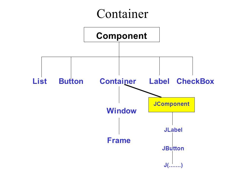Container Component ListButtonContainerLabelCheckBox Window Frame JComponent JLabel JButton J(.......)