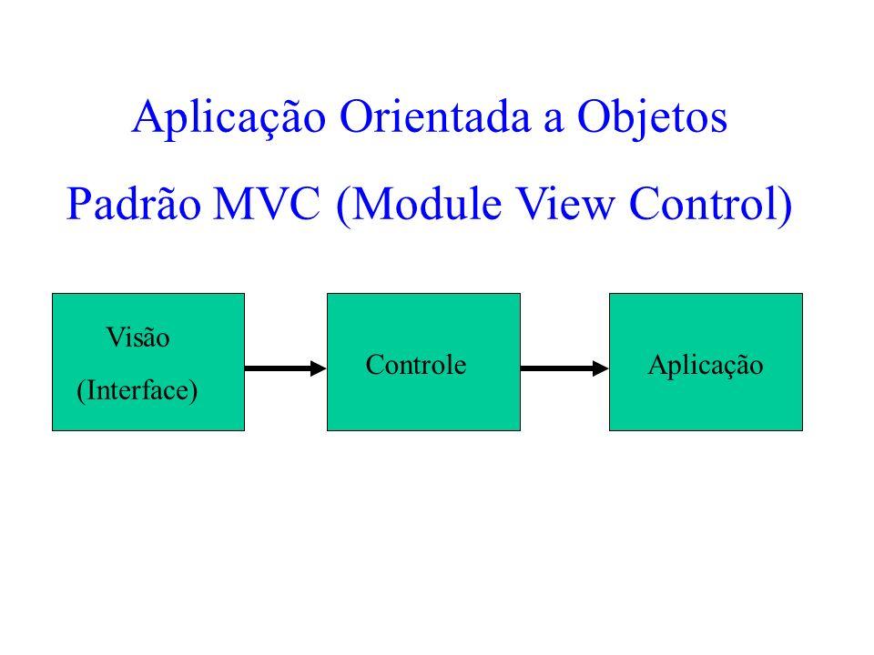 Visão (Interface) ControleAplicação Aplicação Orientada a Objetos Padrão MVC (Module View Control)