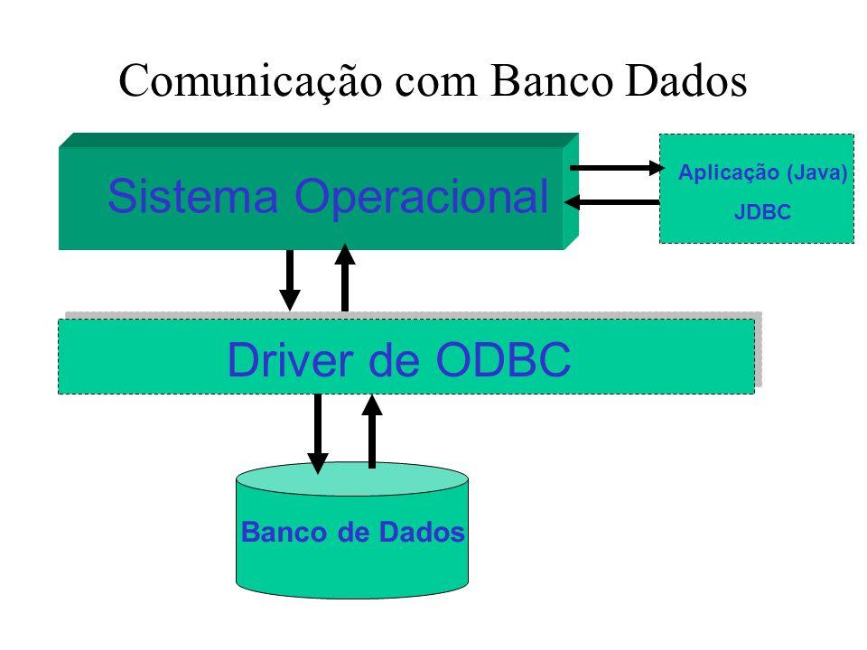 Comunicação com Banco Dados Sistema Operacional Driver de ODBC Banco de Dados Aplicação (Java) JDBC