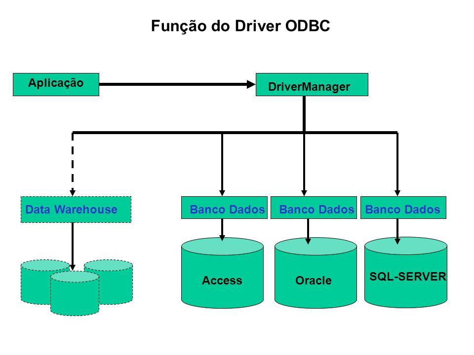 Aplicação DriverManager Banco Dados AccessOracle SQL-SERVER Data Warehouse Função do Driver ODBC