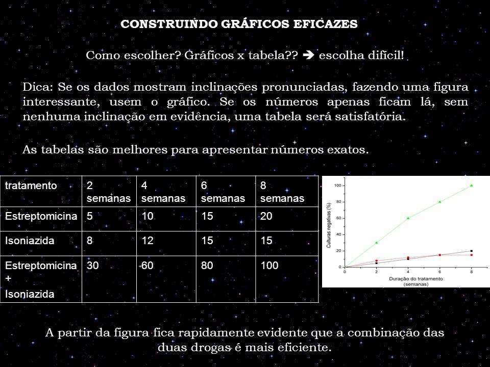 CONSTRUINDO GRÁFICOS EFICAZES Como escolher? Gráficos x tabela?? escolha difícil! Dica: Se os dados mostram inclinações pronunciadas, fazendo uma figu
