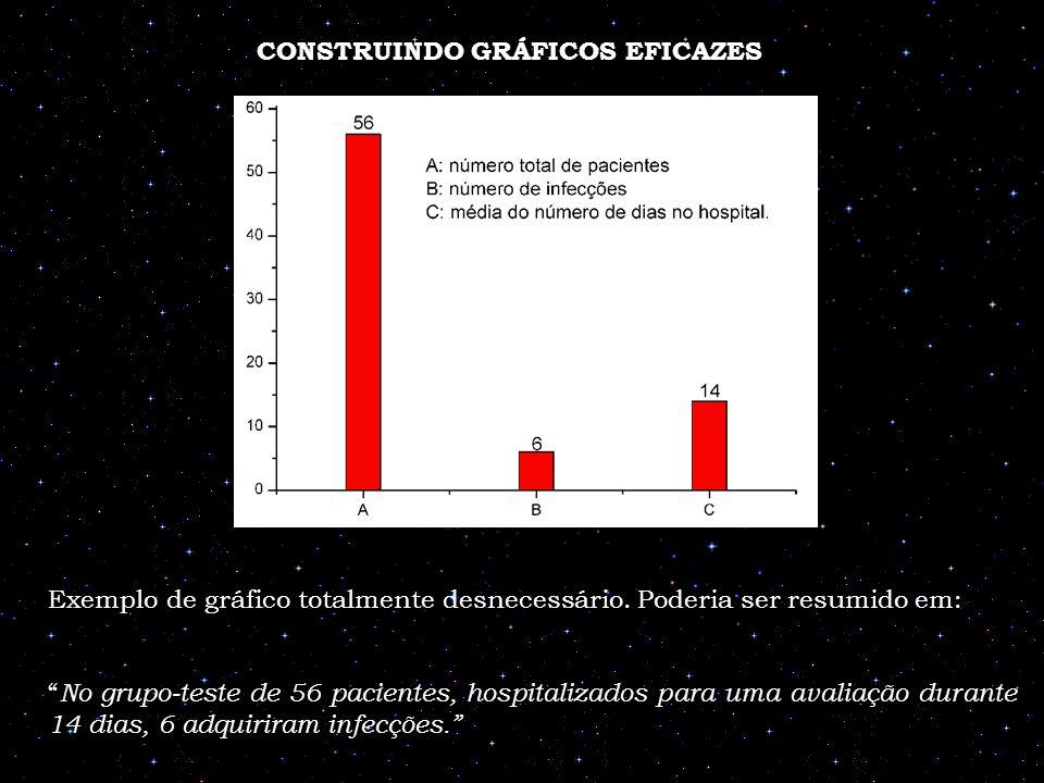 CONSTRUINDO GRÁFICOS EFICAZES Exemplo de gráfico totalmente desnecessário. Poderia ser resumido em: No grupo-teste de 56 pacientes, hospitalizados par