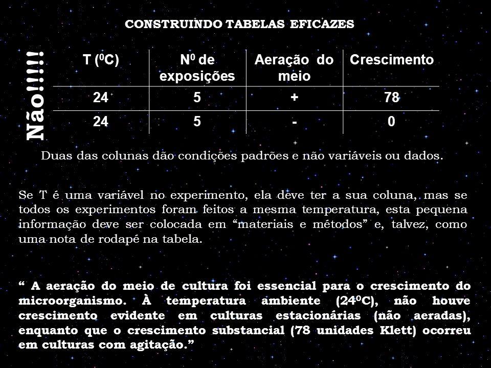 T ( 0 C)N 0 de exposições Aeração do meio Crescimento 245+78 245-0 CONSTRUINDO TABELAS EFICAZES Não!!!!! Duas das colunas dão condições padrões e não
