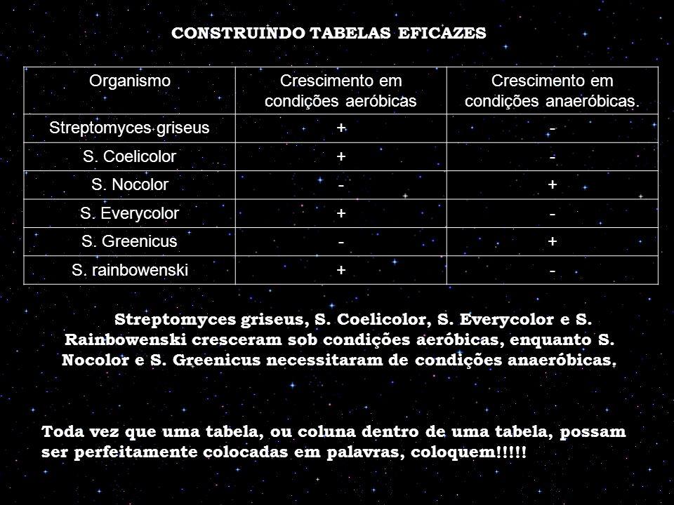 CONSTRUINDO TABELAS EFICAZES OrganismoCrescimento em condições aeróbicas Crescimento em condições anaeróbicas. Streptomyces griseus+- S. Coelicolor+-