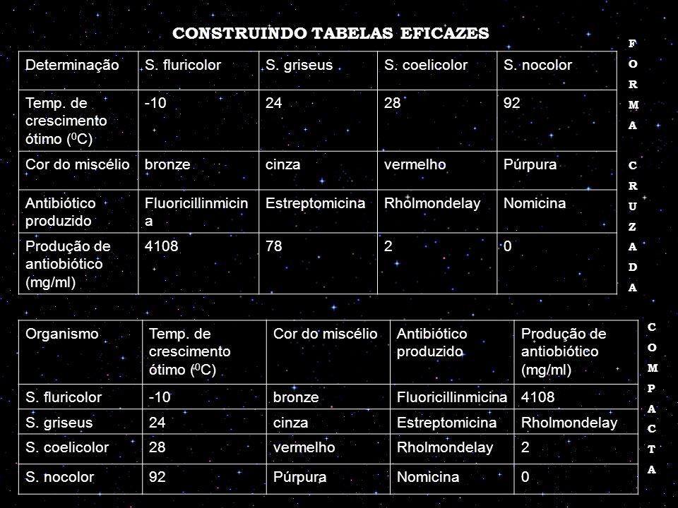 CONSTRUINDO TABELAS EFICAZES DeterminaçãoS. fluricolorS. griseusS. coelicolorS. nocolor Temp. de crescimento ótimo ( 0 C) -10242892 Cor do miscéliobro