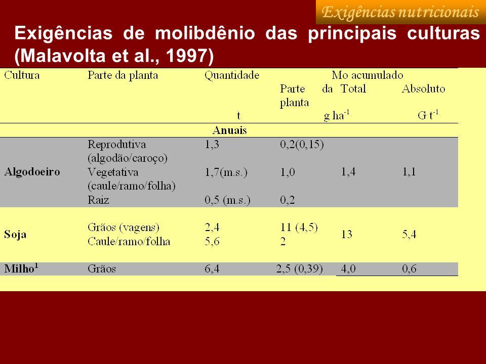 Exigências de molibdênio das principais culturas (Malavolta et al., 1997) Exigências nutricionais