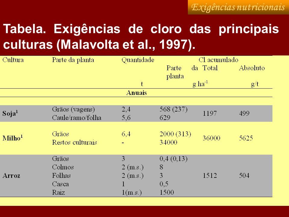Tabela. Exigências de cloro das principais culturas (Malavolta et al., 1997). Exigências nutricionais