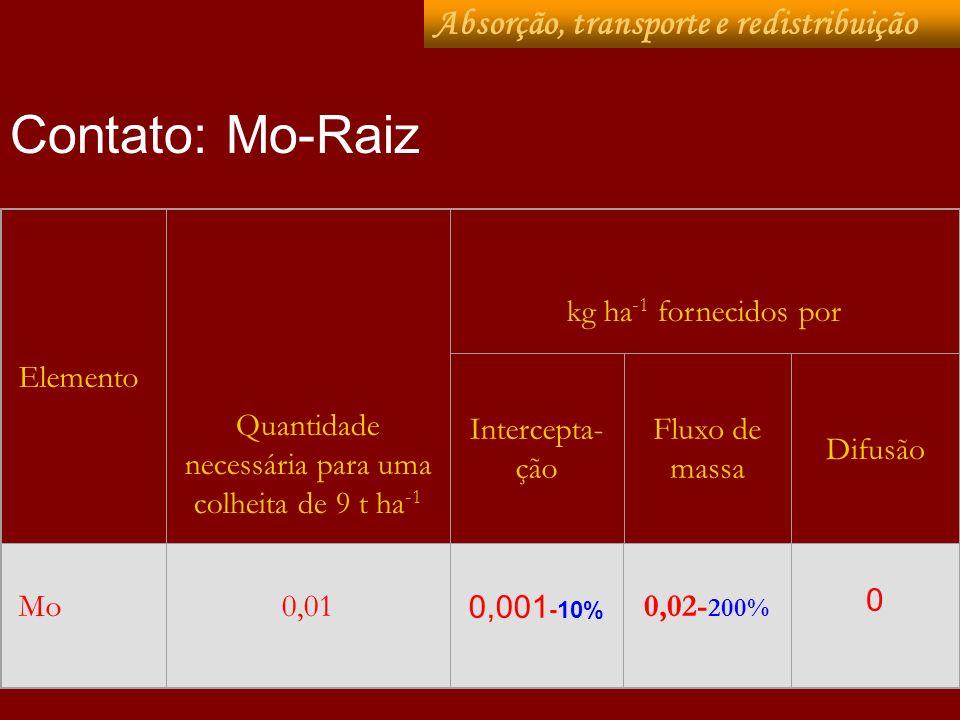 Elemento Quantidade necessária para uma colheita de 9 t ha -1 kg ha -1 fornecidos por Intercepta- ção Fluxo de massa Difusão Mo0,01 0,001 -10% 0,02- 2