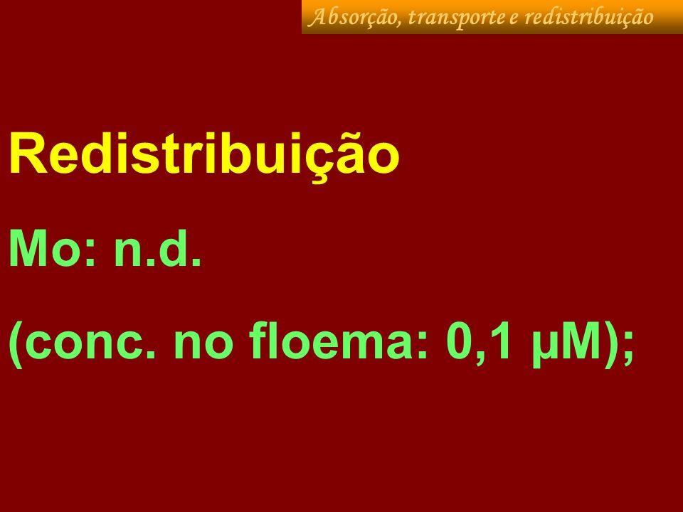 Redistribuição Mo: n.d. (conc. no floema: 0,1 µM); Absorção, transporte e redistribuição