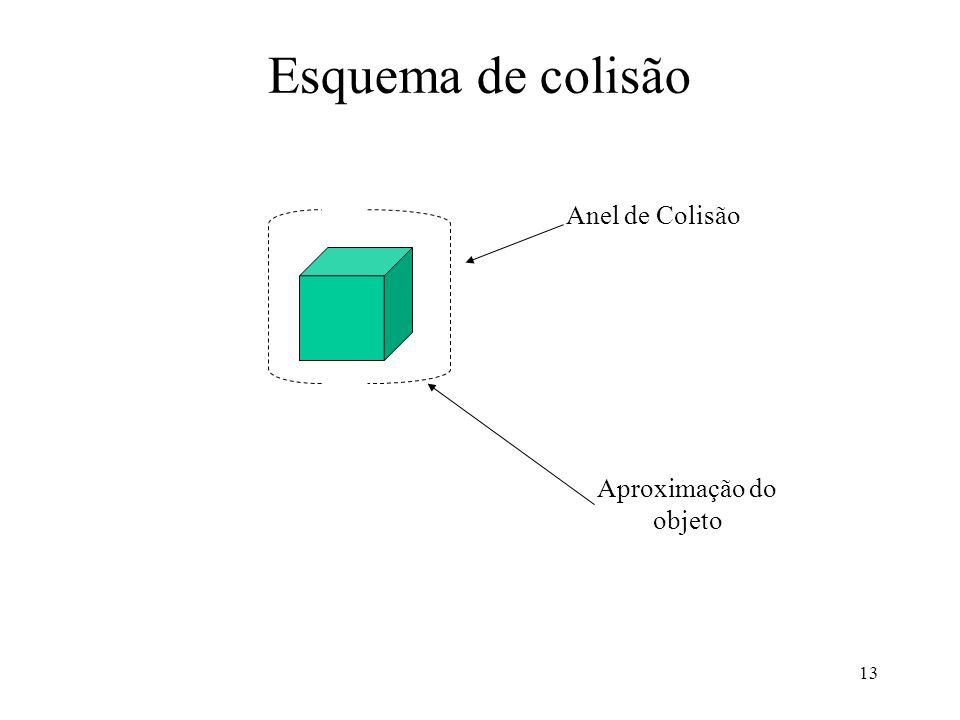 13 Esquema de colisão Anel de Colisão Aproximação do objeto