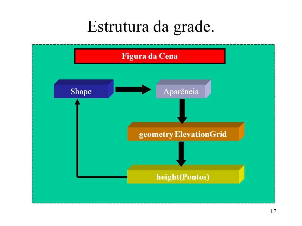 17 Estrutura da grade. ShapeAparência geometry ElevationGrid height(Pontos) Figura da Cena