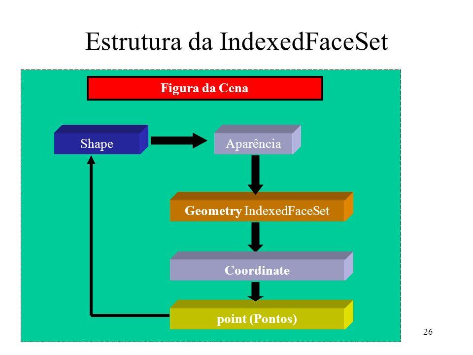 26 Estrutura da IndexedFaceSet ShapeAparência Geometry IndexedFaceSet point (Pontos) Figura da Cena Coordinate