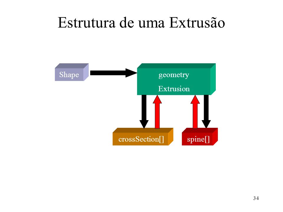 34 Estrutura de uma Extrusão Shapegeometry Extrusion crossSection[] spine[]
