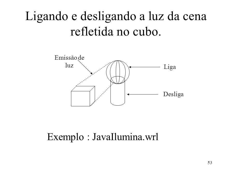 53 Ligando e desligando a luz da cena refletida no cubo. Exemplo : JavaIlumina.wrl Emissão de luz Liga Desliga