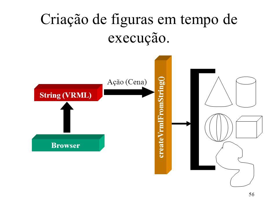 56 Criação de figuras em tempo de execução. String (VRML) Browser createVrmlFromString() Ação (Cena) [