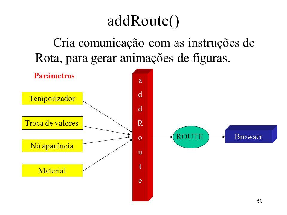 60 addRoute() Cria comunicação com as instruções de Rota, para gerar animações de figuras. addRouteaddRoute Temporizador Troca de valores Nó aparência