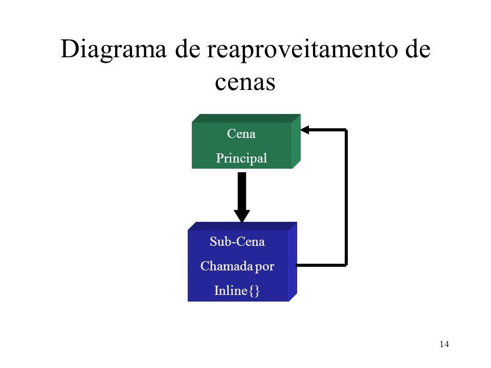 14 Diagrama de reaproveitamento de cenas Cena Principal Sub-Cena Chamada por Inline{}