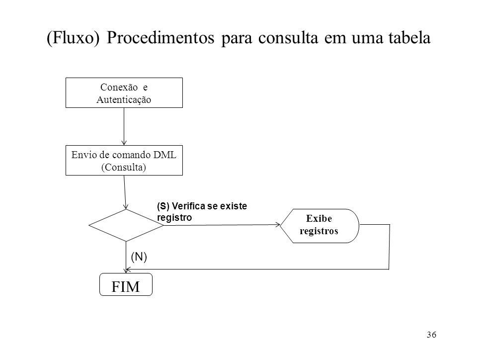 (Fluxo) Procedimentos para consulta em uma tabela 36 Conexão e Autenticação Envio de comando DML (Consulta) (S) Verifica se existe registro Exibe regi