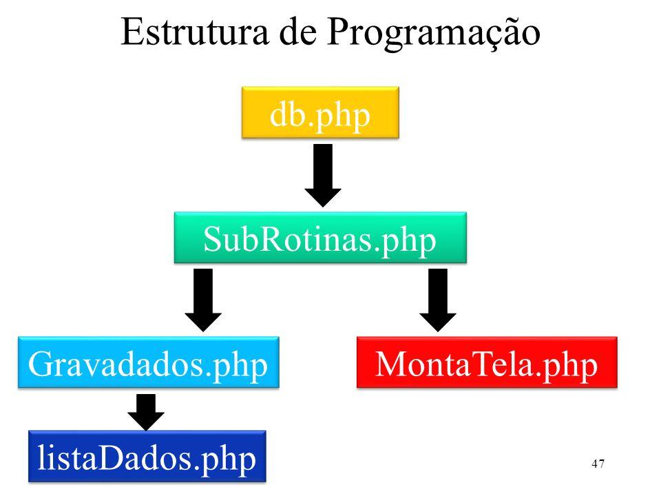 Estrutura de Programação 47 SubRotinas.php Gravadados.php MontaTela.php db.php listaDados.php