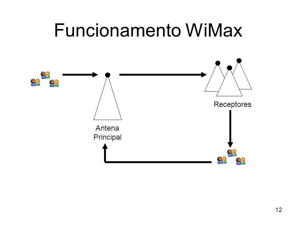 12 Funcionamento WiMax Antena Principal Receptores