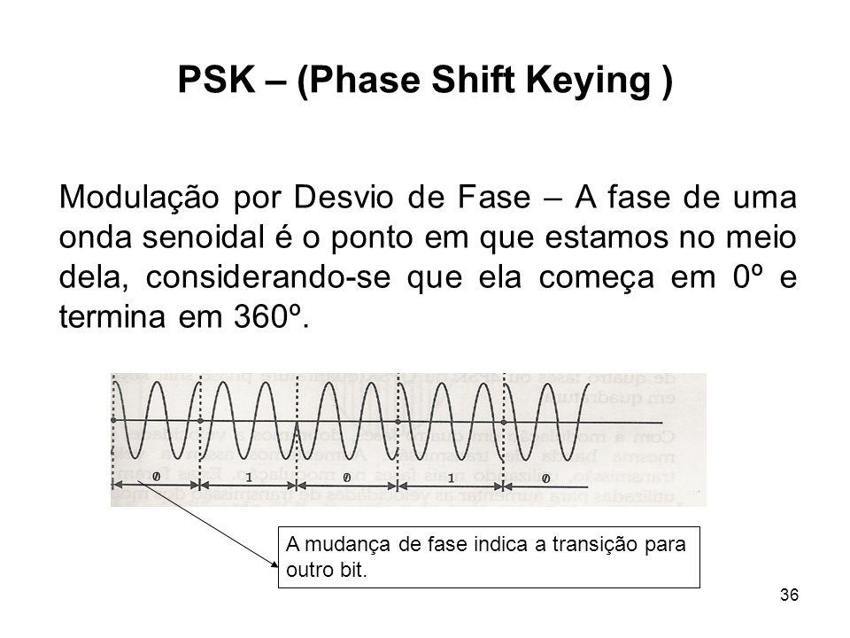 36 PSK – (Phase Shift Keying ) Modulação por Desvio de Fase – A fase de uma onda senoidal é o ponto em que estamos no meio dela, considerando-se que e
