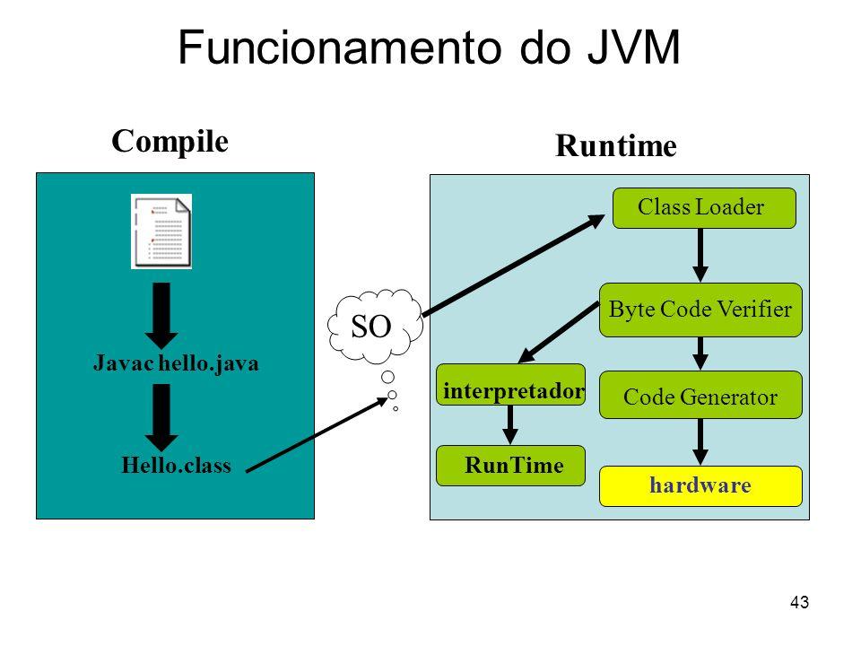43 Funcionamento do JVM Javac hello.java Hello.class SO Byte Code Verifier Code Generator hardware Class Loader interpretador RunTime Compile Runtime