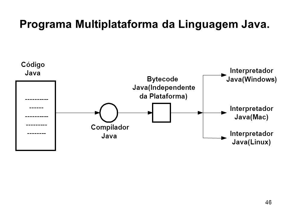 46 Programa Multiplataforma da Linguagem Java. ---------- ------ ---------- --------- -------- Código Java Compilador Java Bytecode Java(Independente