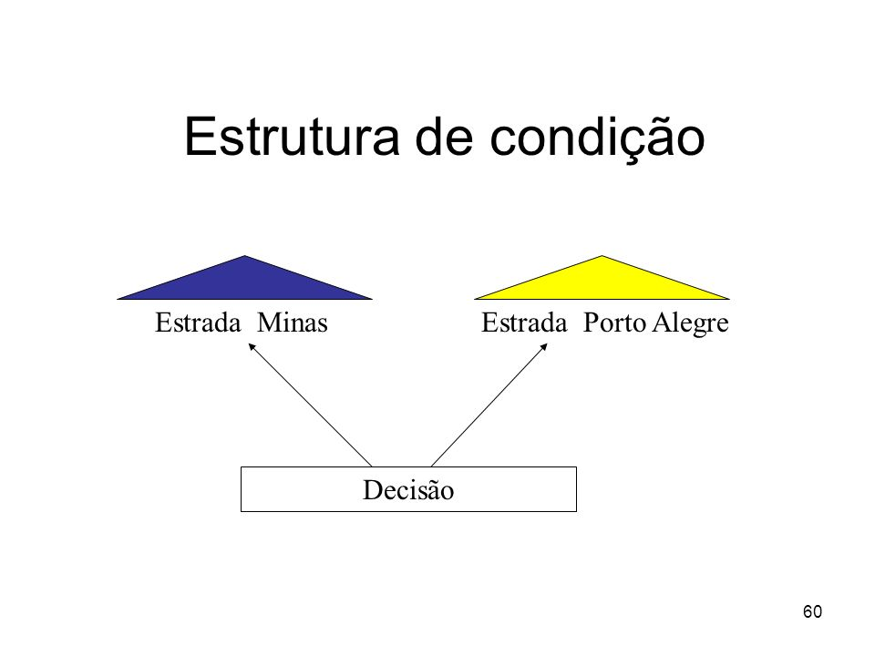 60 Estrutura de condição Estrada MinasEstrada Porto Alegre Decisão