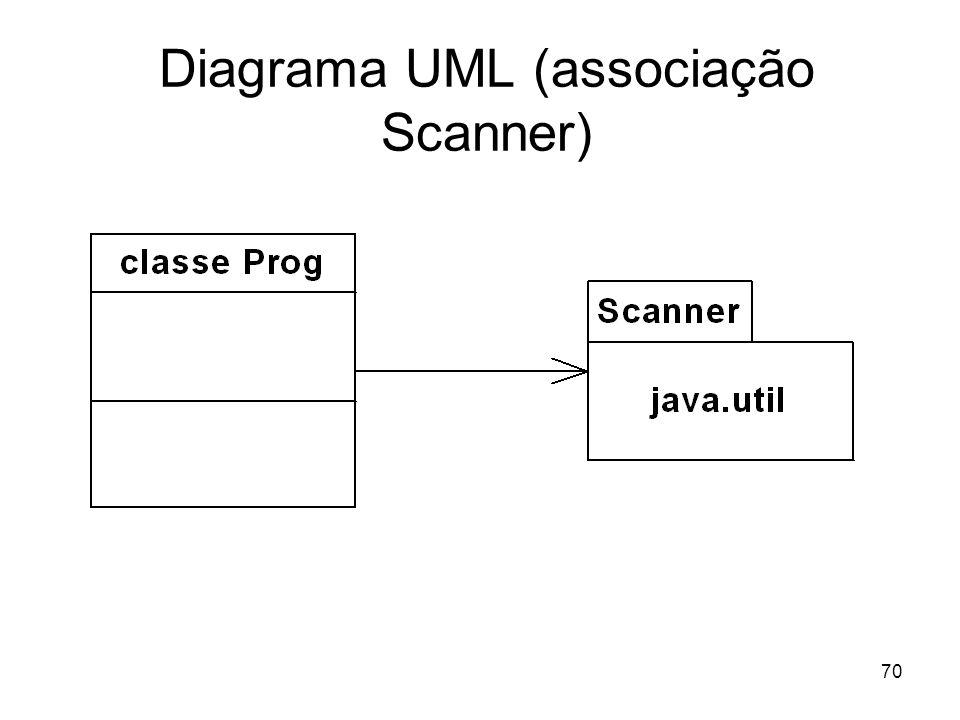 70 Diagrama UML (associação Scanner)