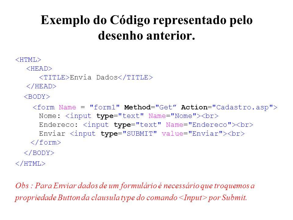 Exemplo do Código representado pelo desenho anterior. Envia Dados Nome: Endereco: Enviar Obs : Para Enviar dados de um formulário é necessário que tro